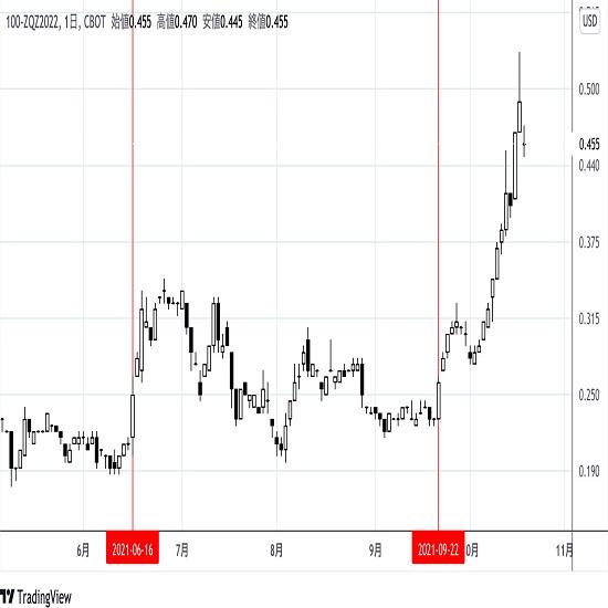 FF先物の推移からみる米短期金利市場(21/10/20)