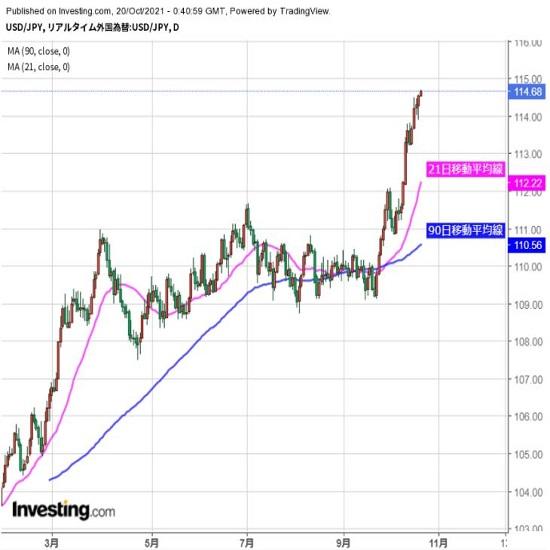 ドルは高値更新、警戒感強いなか続伸も(10/20夕)