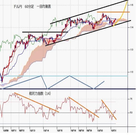 ドル円見通し リスク選好でクロス円全面高、資源輸入国通貨としての円安も重なる(21/10/21)