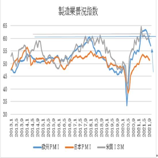 ユーロ圏・米国の10月PMI景況指数速報値の予想(21/10/21)