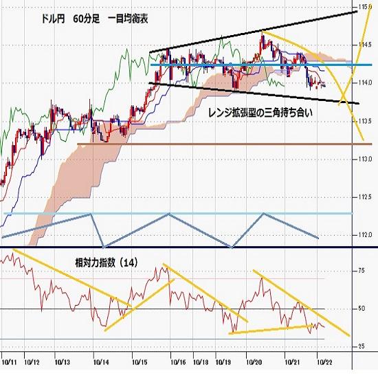 ドル円見通し クロス円全般の下落に押され、ドル円は2018年10月高値超え達成後の調整安(21/10/22)