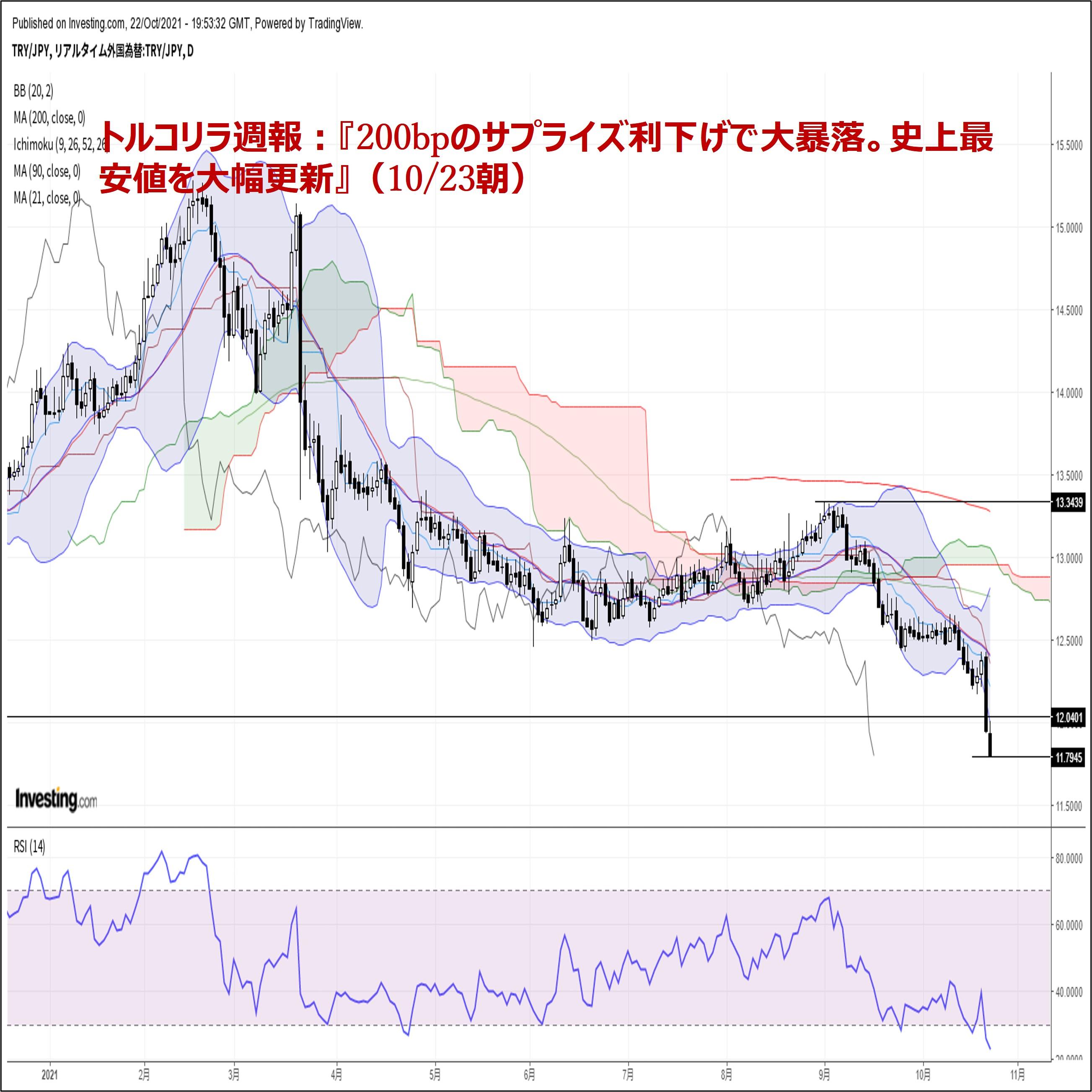トルコリラ週報:『200bpのサプライズ利下げで大暴落。史上最安値を大幅更新』(10/23朝)