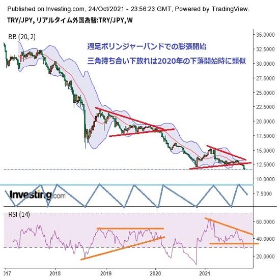 トルコリラ円見通し 大幅利下げの衝撃から続落、欧米との関係悪化報道もリラ売りを加速(21/10/25)
