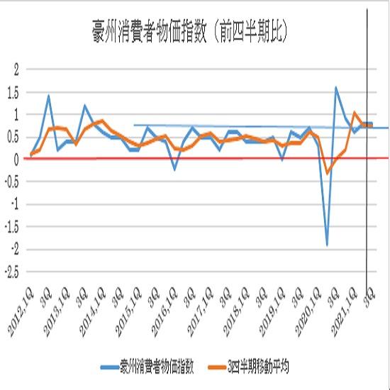 豪州第3四半期消費者物価指数の予想(21/10/26)